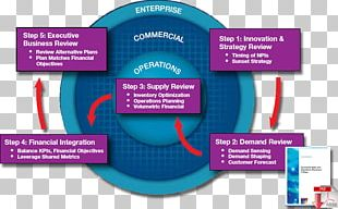 Sales And Operations Planning Sales Operations Business Plan Operational Planning PNG