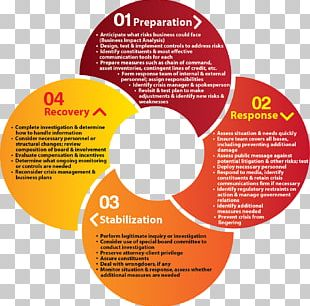Crisis Management Business Continuity Planning Disaster Recovery PNG