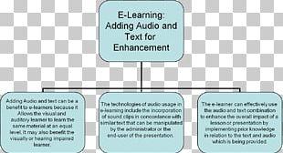 Universal Design For Learning Neuroscience School Organization PNG