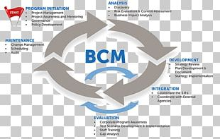 Business Continuity Planning Management PNG