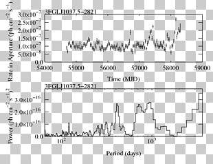 Fermi Gamma-ray Space Telescope NASA Light Curve Document PNG