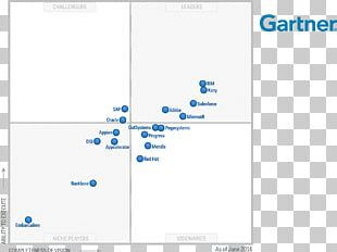 Magic Quadrant Gartner Mobile App Development PNG