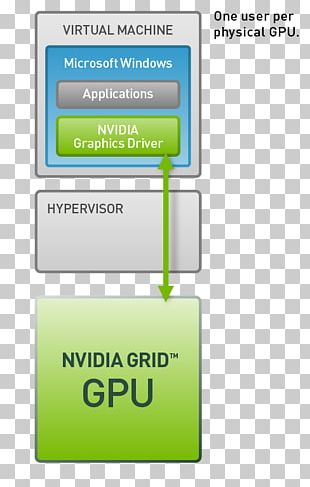 Graphics Processing Unit Desktop Virtualization GeForce Grid Nvidia PNG