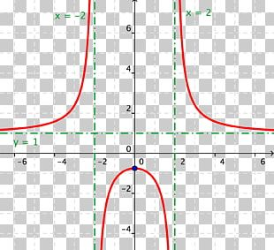 Asymptote Division By Zero Multiplicative Inverse Rational