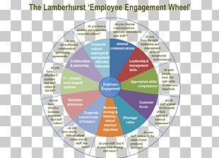 Employee Engagement Organization Employee Motivation Change Management PNG