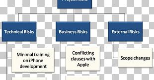 Risk Breakdown Structure Work Breakdown Structure Project Risk Management Project Plan PNG