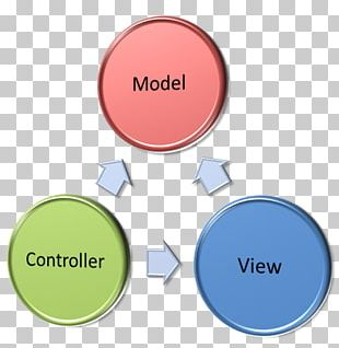 Model–view–controller Model–view–viewmodel ASP.NET MVC View Model Business Logic PNG