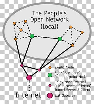 Computer Network Diagram Network Topology PNG
