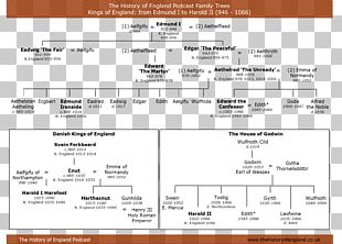 England Family Tree Of English And British Monarchs Genealogy Royal Family PNG