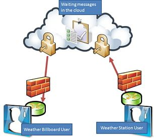 Computer Network Diagram Cloud Computing Free Content PNG