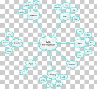 Human Behavior Circle Technology PNG