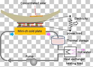 Concentrated Solar Power Cogeneration Energy Heat PNG