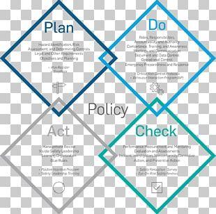 PDCA Environmental Management System Quality Management Plan PNG