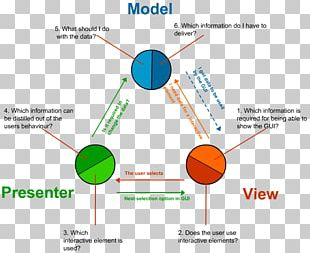 Design Patterns: Elements Of Reusable Object-Oriented Software Model–view–controller Software Design Pattern Model–view–presenter Model–view–viewmodel PNG