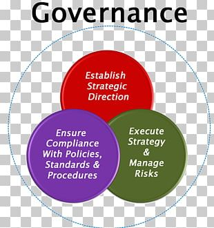 Corporate Governance Of Information Technology Essay Organization PNG