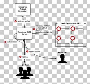 Platform As A Service Technology Cloud Computing Docker Computer Software PNG