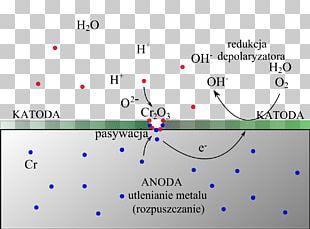 Passivation Coating Powłoki Ochronne Corrosion Cathodic Protection PNG