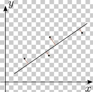 Regression Analysis Total Least Squares Linear Regression Deming Regression PNG