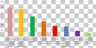 Survey Methodology Nutrition Chart Health Food PNG