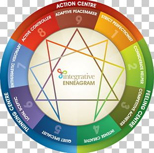 Enneagram Of Personality Personality Type Personality Test Myers–Briggs Type Indicator The Enneagram PNG