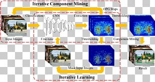 Xiamen University Regression Analysis Object Detection Artificial Neural Network Deep Learning PNG