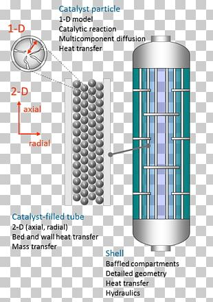 Chemical Reactor Packed Bed Trickle-bed Reactor Fluidized Bed Reactor Catalysis PNG