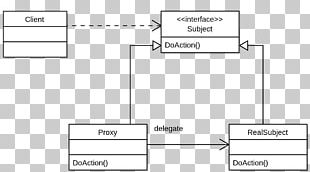 Proxy Pattern Single Responsibility Principle Unified Modeling Language Software Design Pattern Aspect-oriented Programming PNG