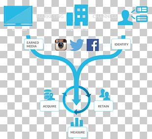 Brand Equity Direct Marketing Social Media Marketing PNG