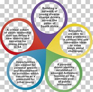 Organization ACTIVATE! Change Drivers Motivation Computer Program Leadership PNG