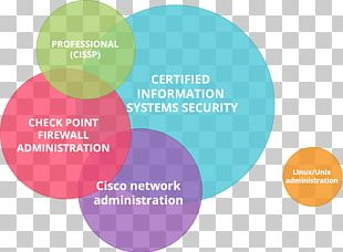 Career Information Technology Computer Science Information System PNG