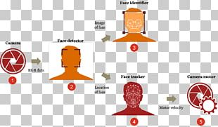 Deep Learning Artificial Intelligence Robot Face Detection PNG
