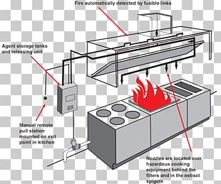 Fire Suppression System Fire Safety Fire Protection Restaurant Ansul PNG