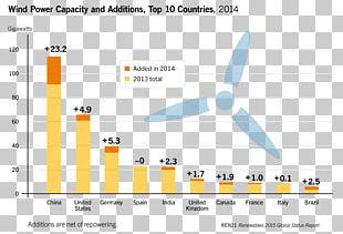 Renewable Energy Wind Power REN21 Solar Power PNG
