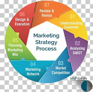 Marketing Strategy Marketing Plan PNG