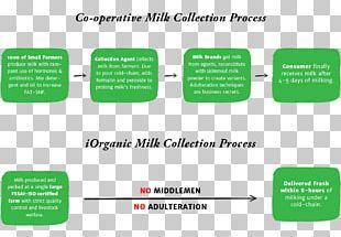 Organic Milk Organic Food Raw Milk Cream PNG