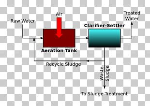 Sewage Treatment Chemistry Secondary Treatment Wastewater PNG