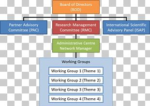 Organization Board Of Directors Network Governance Advisory Board PNG
