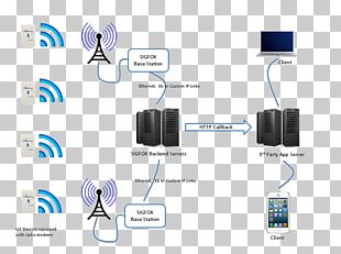Sigfox Internet Of Things Computer Network Router PNG