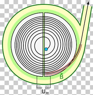 Particle Physics Particle Accelerator Cyclotron Magnetic Field Synchrotron PNG