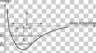 Classical Mechanics Physics Potential Energy Atom Shape PNG