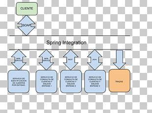 Spring Integration Spring Framework Brand PNG
