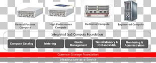 Infrastructure As A Service Cloud Computing Oracle Corporation Software As A Service PNG