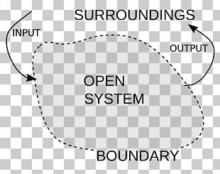 Thermodynamics Environment Thermodynamic System Isolated System PNG