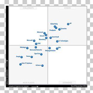 Gartner Magic Quadrant Unified Communications Multi-factor