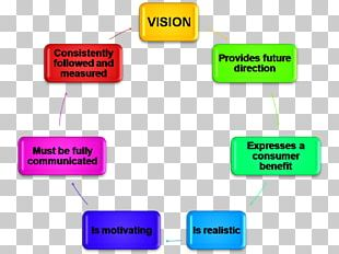 Vision Statement Mission Statement Strategic Planning Goal Business Plan PNG