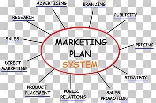 Marketing Plan Advertising Marketing Strategy PNG