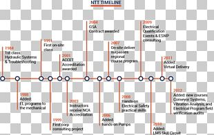 Electricity Timeline History Of Electrical Engineering History Of Logic PNG