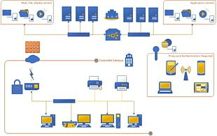 Microsoft Visio Computer Network Diagram Template PNG