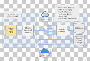 Android Google Cloud Platform Google App Engine PNG