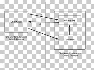 Java Remote Method Invocation Programming Language Computer Programming PNG